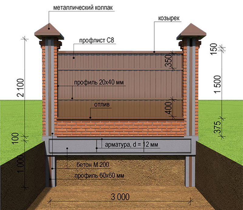 Строим забор из профнастила с кирпичными столбами своими руками 22