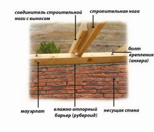 Крепление мауэрлата к кирпичной стене